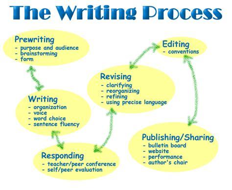 Process essay flowchart gif 736x605